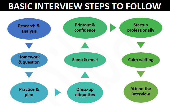 Basic Interview Steps to Follow