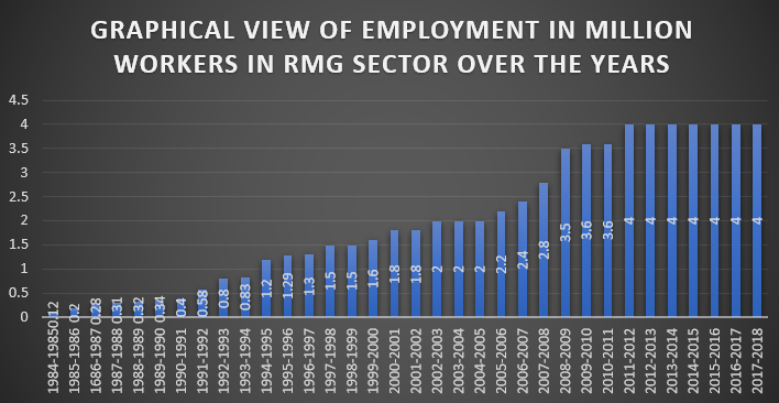 Number of Employment of Bangladesh Garments Industry