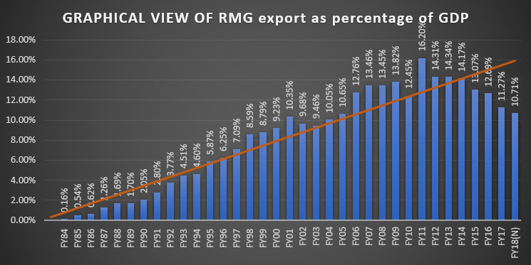 Export Contribution of RMG in Bangladesh