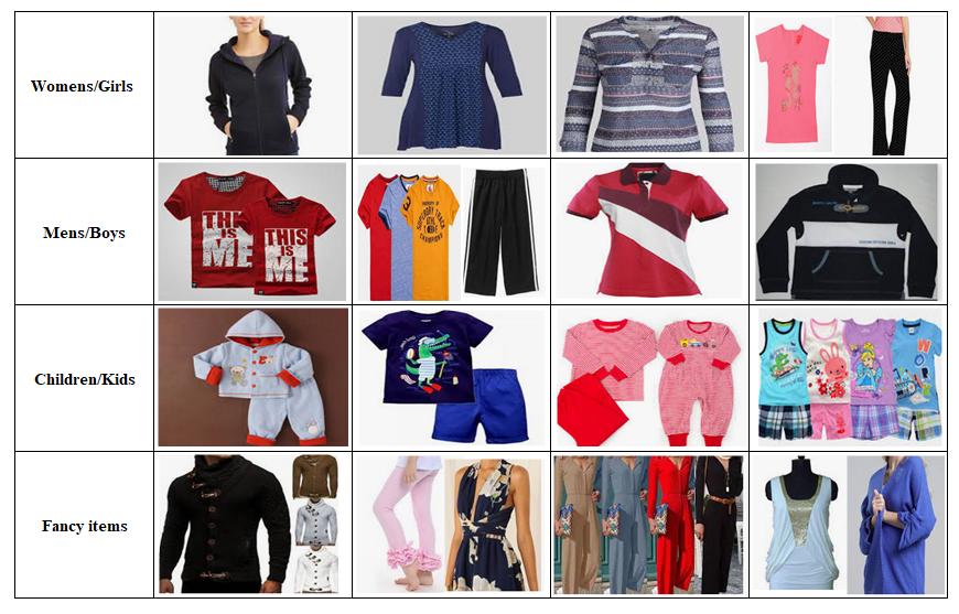 Knitwear RMG Sector Contribution, Export and SWOT Analysis of Bangladesh
