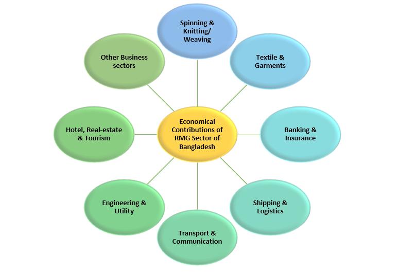 Major Economic Contributions of RMG Sector in Bangladesh