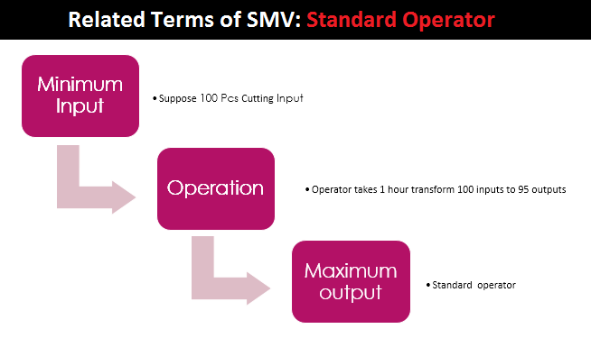 Related Terms of SMV Standard Operator