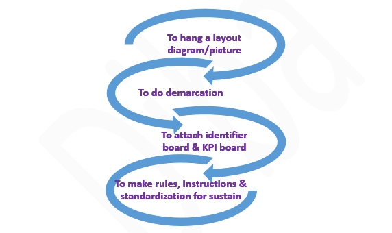 Steps of Visual Management