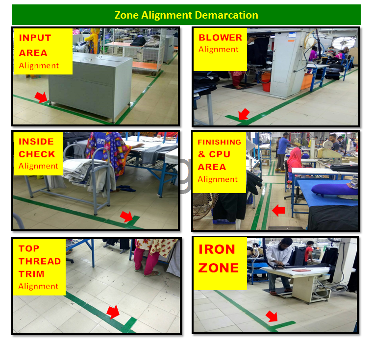Zone alignment demarcation in garments factory
