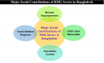 Major Social, Technological and Environmental Contributions of RMG Sector in Bangladesh