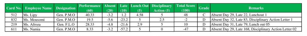 Grade Operator Assessment and Grade Improvement in Apparel