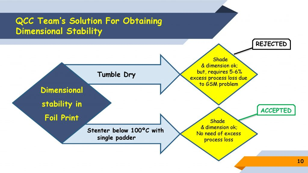 QCC Team's Solution for Obtaining Dimensional Stability