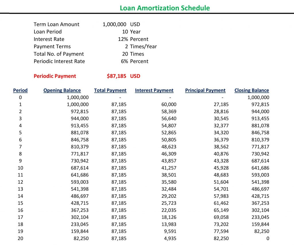 how to make loan amortization schedule in excel